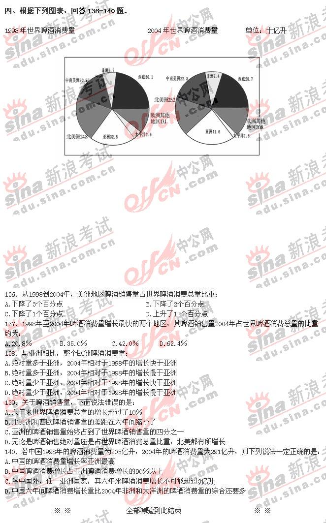 考试 公务员 试题集锦 正文        21-30  abdab  bacdb  31-40  bb