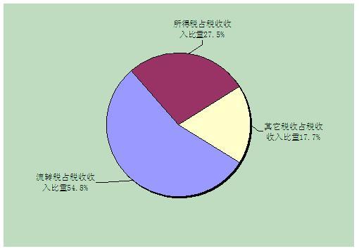 新华网快讯:财政部20日表示,2008年全国税收总收入完成54219.62亿元,同比增长18.8%,增速比上年回落14.9个百分点。   2008年税收收入增长的结构性分析   (税政司2009年2月)   一、2008年税收收入增长的总体情况   (一)税收增长的总体情况   2008年全国税收总收入完成54219.