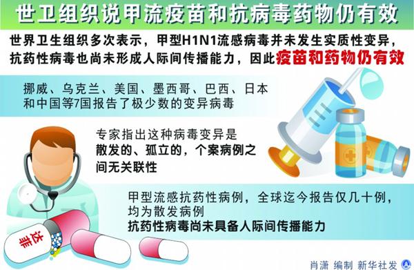 青岛未发现甲流感袭脑病例 如病情反复需就医
