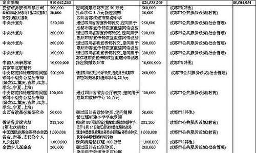 汶川财政厅四川地震41亿捐款近全数落实(附表)高中生雯雯被图片