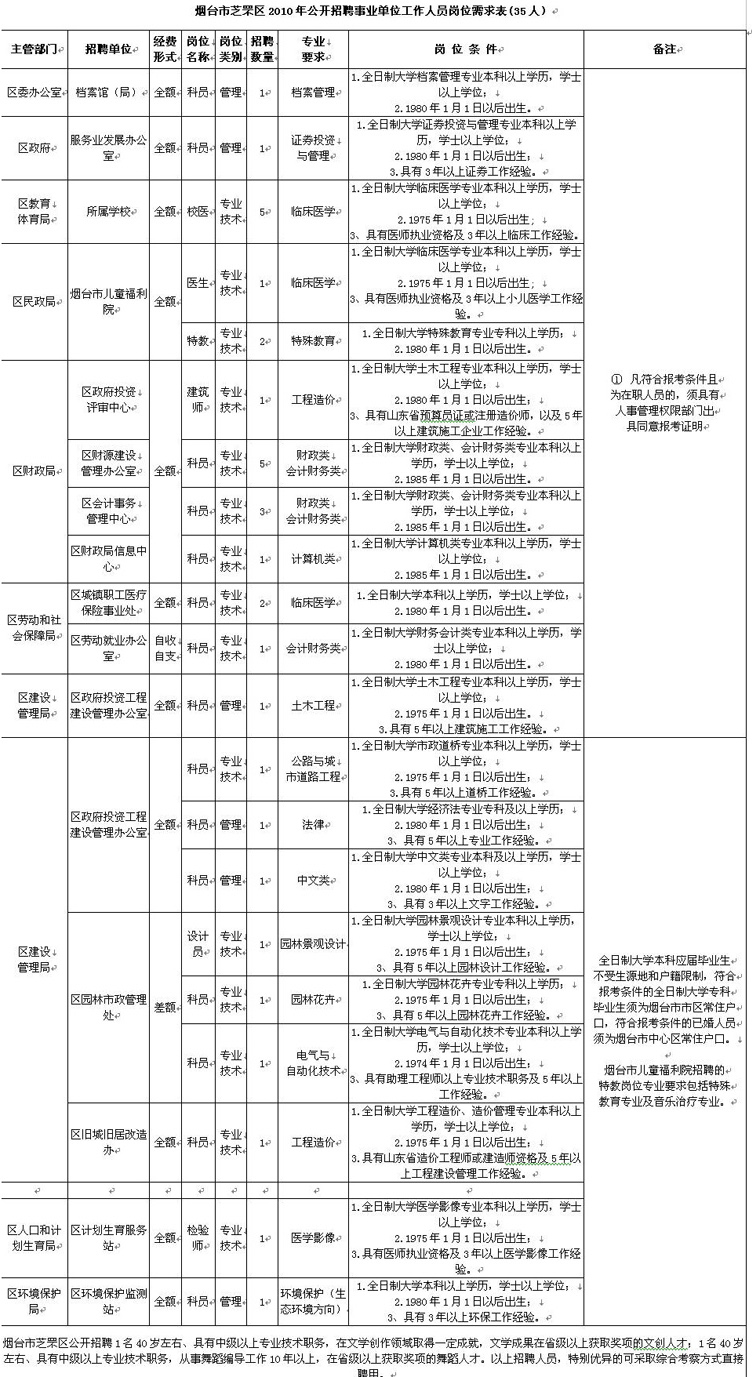 芝罘区人口_芝罘区外来务工人员子女入学7月7日开始申报登记