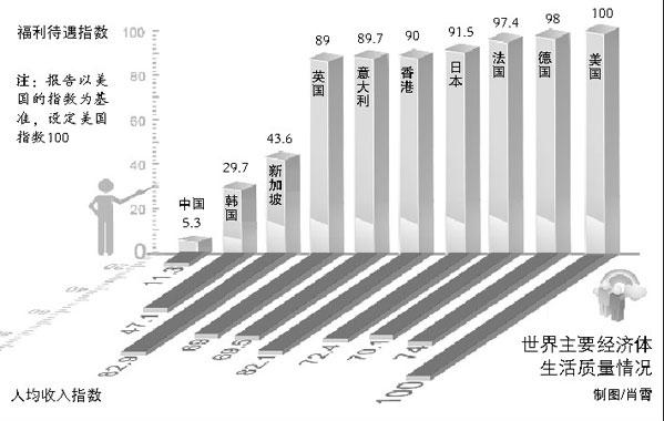 中国社会福利占gdp_中国、美国历年zf支出占GDP比重比较