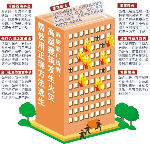 新华网杭州11月18日电(记者张遥)上海高楼火灾为高层建筑防火敲响了警钟。消防部门专家提醒,高楼火险自救需注意6个关键点。   首先,居民应辨明起火方位再决定逃生路线,避免误入火口。   其次,在逃生过程中切记用湿毛巾捂住口鼻,避免呼吸道被灼伤。应通过匍匐前进的方式逃离烟雾较大区域。   三是要学会使用求救信号。居民可以通过手机向外界求救,也可以就近从临街窗口、阳台等地呼救。   第四,高层建筑内通常备有消火栓等固定灭火装备,居民可打开消火栓,借助水流延缓火势蔓延速度,争取逃生时间。   第五,相对