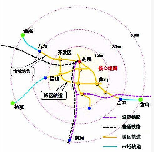 未来烟台轨道线路