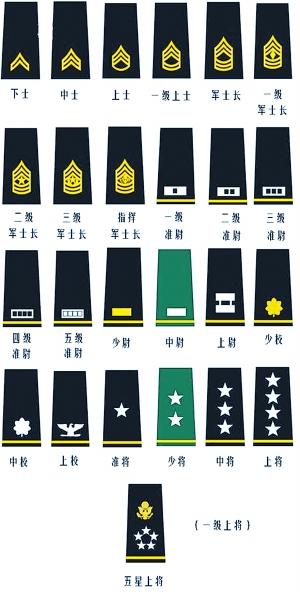 日本军衔_详解中外军衔:大体一致各有特色(图)