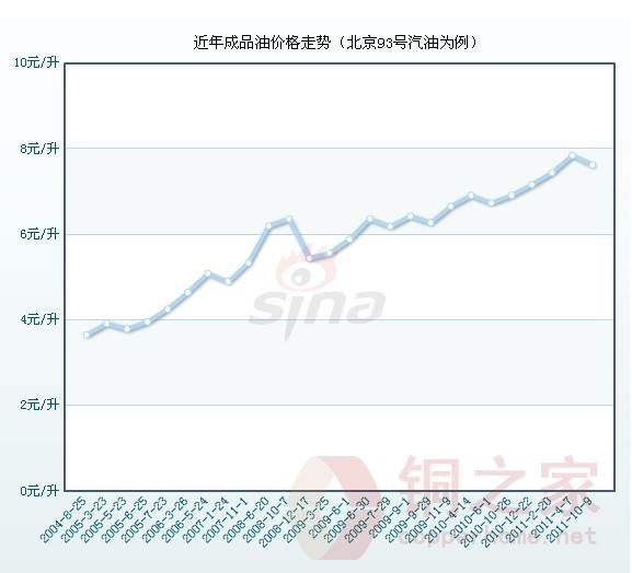 成品油价下调 看近6年油价走势图