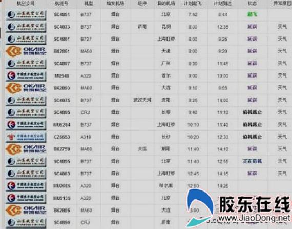 """胶东在线网3月4日讯(记者 贾楚航 通讯员 田南阳)3月4日,烟台国际机场雨夹雪,大雾,能见度只有600米,除了烟台至北京的山航SC4851航班7:42起飞外,造成其余多个进出港航班延误。候机楼滞留2000多名旅客,烟台国际机场立即按照规定""""启动了大面积航班延误保障处置程序""""。   雨夹雪天气给机场航班带来严重影响。截至下午4点共造成来自北京、济南、武汉、贵阳、上海和沈阳方向8个进港航班延误;前往韩国仁川2个国际航班取消,以及前往北京、济南、昆明、上海、大连、哈尔滨、西安等地1"""