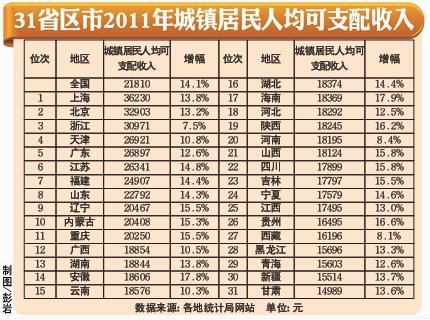 国民可支配收入公式_济南人均可支配收入