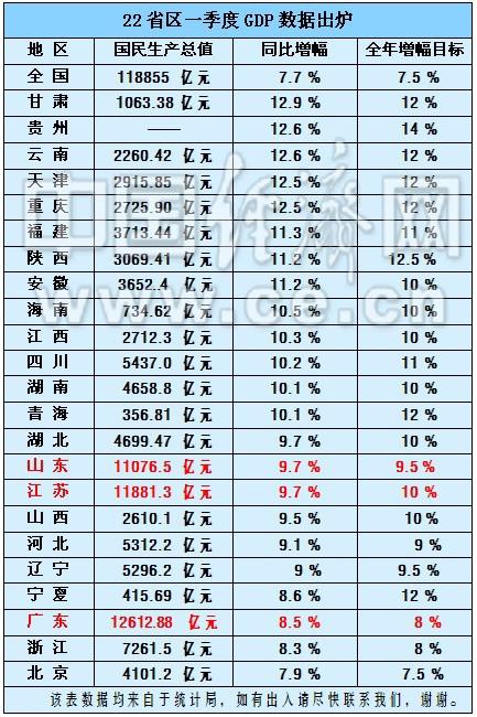 一季度gdp排名_中国2018第一季度GDP 全国30省份GDP总量排名