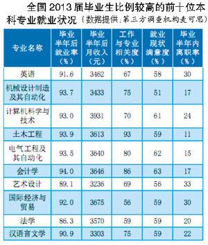 本科会计学专业论文_邓仲谋)在本科专业中,有十大专业是招生大户,包括英语,法学,会计学,汉