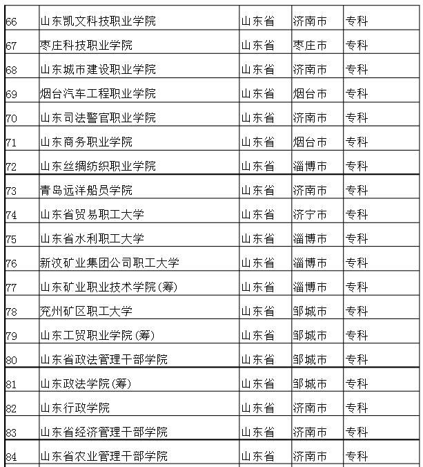 山东专科学校排名_山东医学高等专科学校