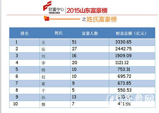 2015山东富豪榜发布 青岛25岁小伙坐拥23亿财富