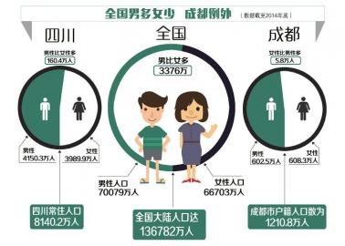 男女比例失调的大学_中国人口比例失调