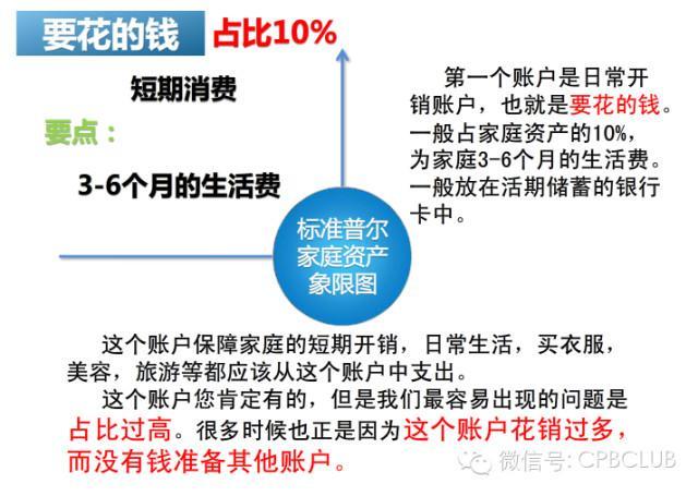 标准普尔四象限_世界最稳健家庭资产配置标准普尔家庭资产配