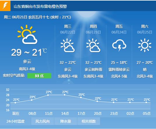 烟台6月21日天气预报 雷电橙色预警 阴有阵雨 21 26图片