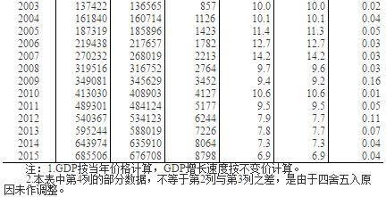 """2012年烟台市gdp_过去5年烟台GDP年均增9.2%拿下3个""""全省唯一"""""""