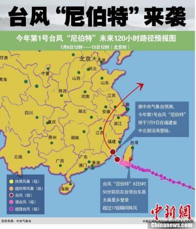 """""""尼伯特""""台风在福建登陆北上或影响山东半岛"""