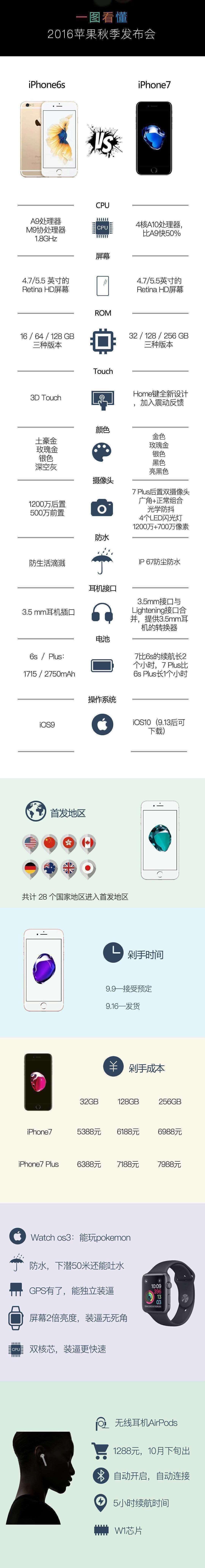 一张图看懂Iphone7-9月16日Iphone7发售 烟台人能第一时间买到