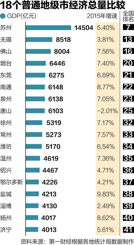 2012四川地级市gdp_东莞成为全国第二个国税破千亿地级市GDP增长8.1%