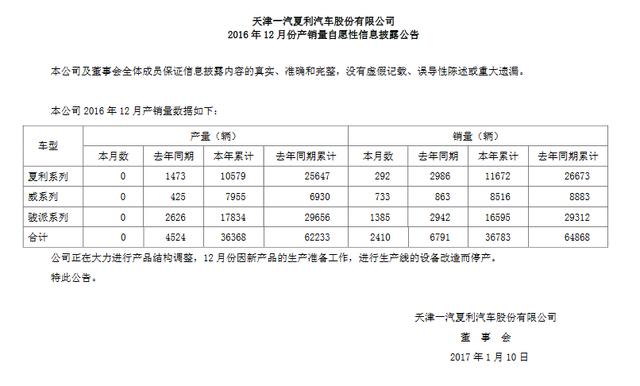 一汽夏利上月生产0辆 去年年产量大降43%