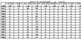 山东高考一分一段表出炉 文科22人考出最高651分