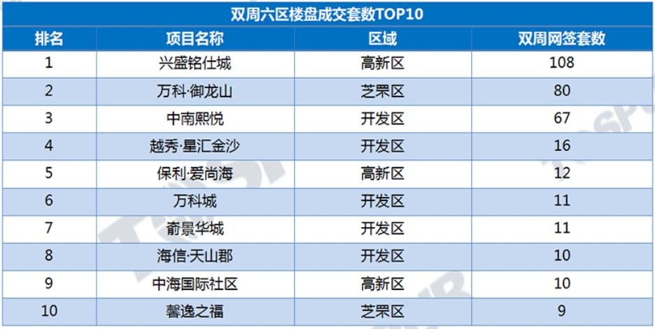top10成交项目