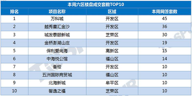 成交top10项目