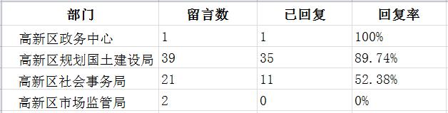 03高新区