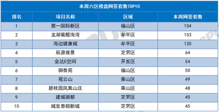 上周成交top10项目