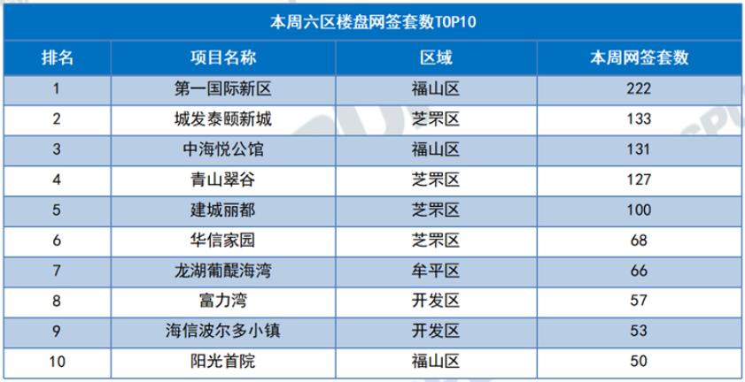 上周成交量top10项目
