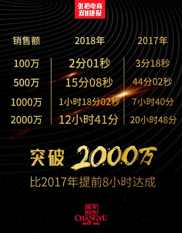 ��裕�商�p十一�N售�~一小�r突破1000�f