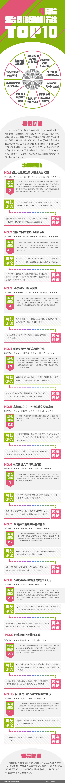 2019年4月份网络舆情排行榜top10