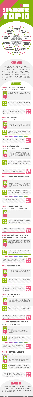2019年6月份网络舆情排行榜top10