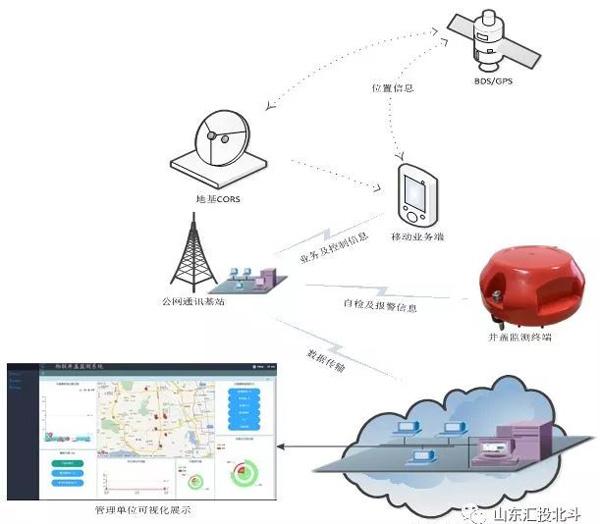 推动北斗与数据融合创新 构建智慧城市新格局