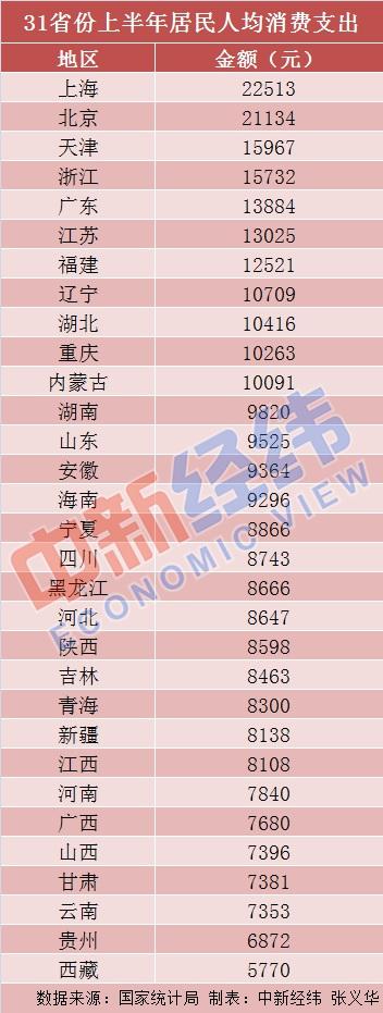31省上半年人均消费榜:京沪超2万 钱都花哪儿了