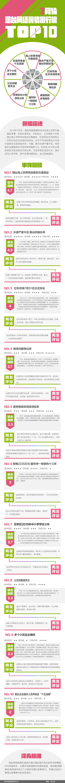 2019年7月份网络舆情排行榜top10