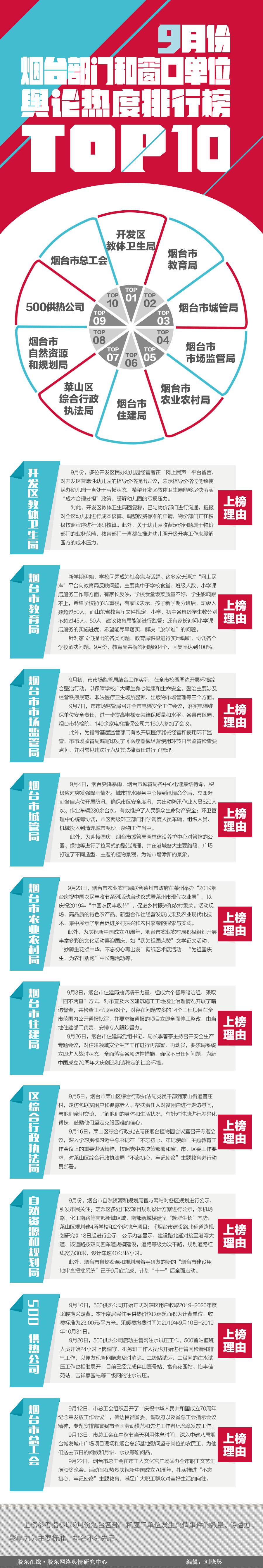 2019年9月部�T和窗口�挝惠�情排行榜top10