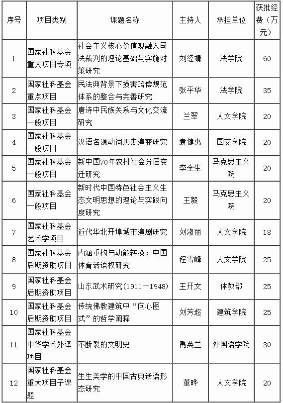 12项国家社科国家基金立项