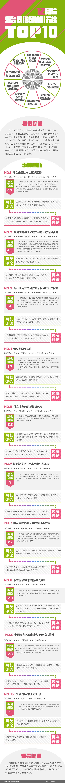 2019年12月份网络舆情排行榜top10