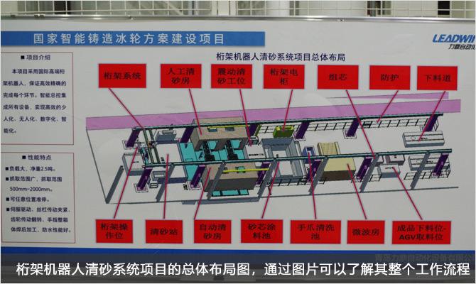 12-桁架機器人清砂系統項目的總體布局圖,通過圖片可以了解其整個工作流程