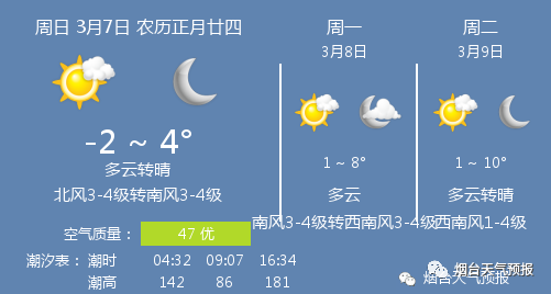 天富官网测速地址7日烟台天气:多云转晴 温度 -2 ~ 4℃ 北风3-4级转南风3-4级