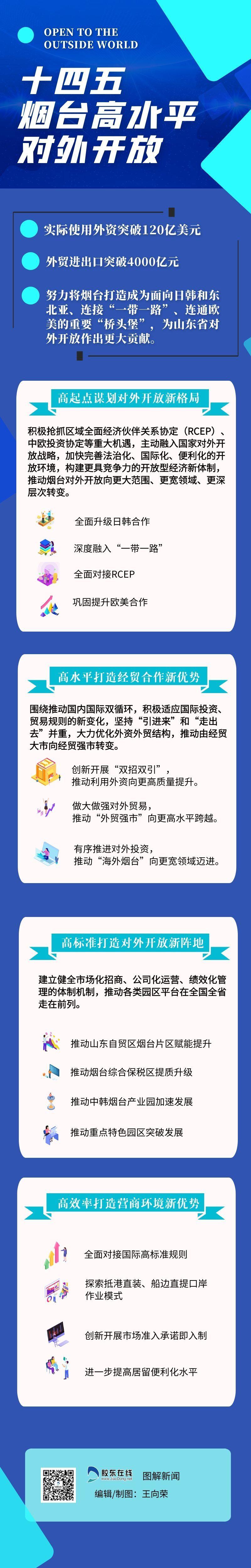 """天富官网测速地址一图读懂!""""十四五""""烟台高水平对外开放大目标"""